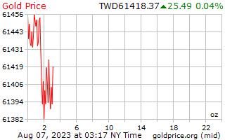 1 天黄金价格每盎司在台湾新美元