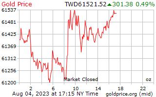 1 दिन सोने की कीमत प्रति औंस नए ताइवानी डॉलर में