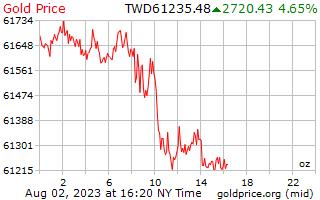 1 Tag Gold Preis pro Unze in Taiwan neue Dollar