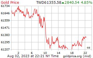1 hari Gold Harga per ons di dolar baru Taiwan