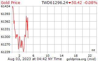 1 ημέρα χρυσός τιμή ανά ουγγιά σε Ταϊβάν νέα δολάρια