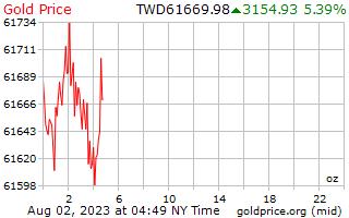 1 dia de ouro preço por onça em dólares taiwaneses de novos