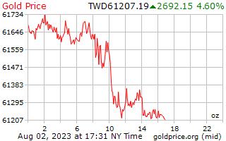 1 dag goud prijs per Ounce in nieuwe Taiwanese dollar