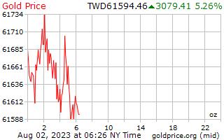 1 יום זהב המחיר לאונקיה בדולרים חדש טייוואני