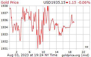 1 יום זהב המחיר לאונקיה בדולרים של ארה ב