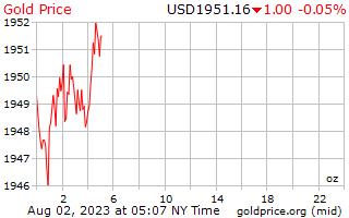 1 день золото цена за унцию в долларах США