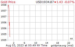 1 Tag Gold Preis pro Unze in US-Dollar