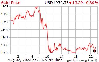 1 dag goud prijs per Ounce in US Dollars