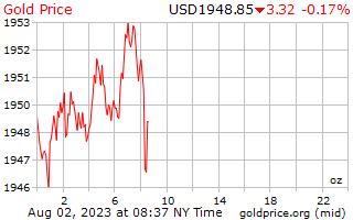 USA dollár árfolyam (USD/HUF)