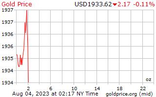 1 journée d'or prix par once en Dollars américains