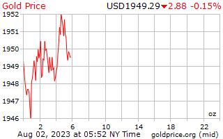 Precio del oro grafica