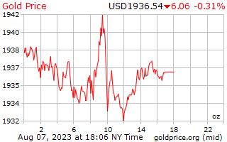 1 giorno oro prezzo per oncia in dollari USA