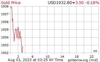 1 दिन सोने की कीमत प्रति औंस अमेरिकी डॉलर में
