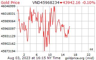 1 dia de ouro preço por onça de Dongs vietnamitas