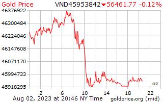 1 giorno oro prezzo per oncia in Dong vietnamita