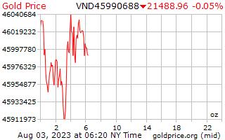 1 天黃金價格每盎司在越南盾