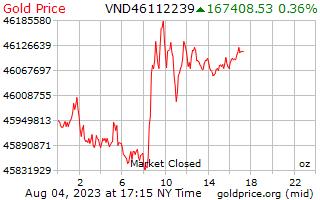 1 journée d'or prix par once en Dongs vietnamiens