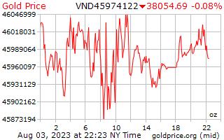 1 día de oro precio por onza en Dongs vietnamitas