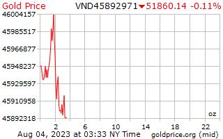 1 ngày vàng giá cho một Ounce trong đồng Việt Nam
