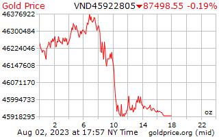 سعر الذهب يوم 1 للأونصة في دونغ فيتنامي