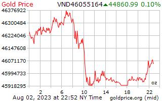 1 день золото цена за унцию в вьетнамских донгов