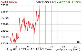 1 день золото цена за унцию в Южноафриканский рэнд