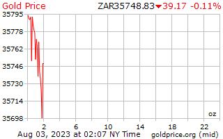 1 天黃金價格每盎司在南非蘭特