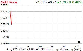 سعر الذهب يوم 1 للأونصة في راند جنوب أفريقي