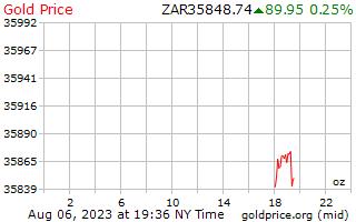 1 dia de ouro preço por onça em Rand Sul-Africano