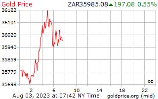 1 hari emas harga per auns di Rand Afrika Selatan