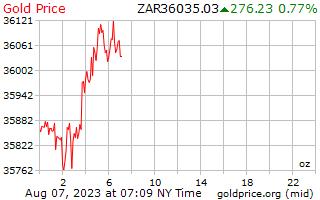 1 ngày vàng giá cho một Ounce trong đồng Rand Nam Phi