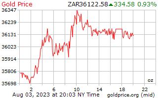 1 天黄金价格每盎司在南非兰特