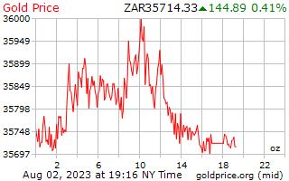 1 dag goud prijs per Ounce in Zuid-Afrikaanse Rand