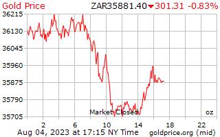 1 día de oro precio por onza en Rand del africano del sur