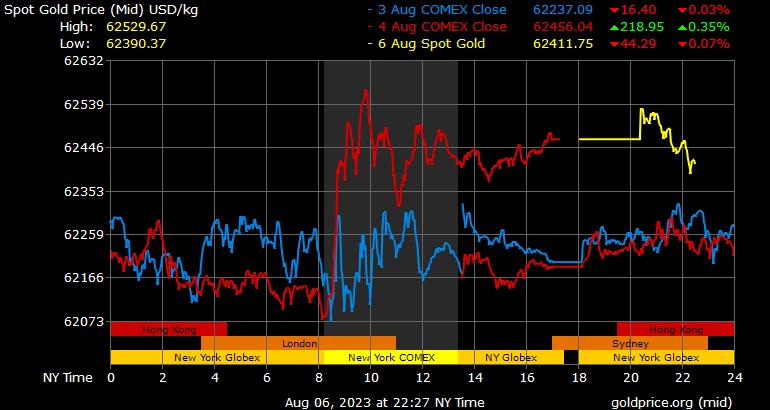 Gold Price Per Kilo