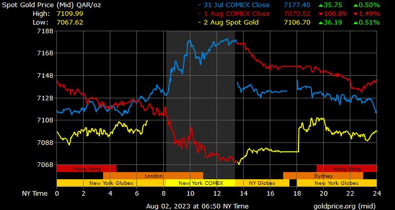 Gold Price Qatar