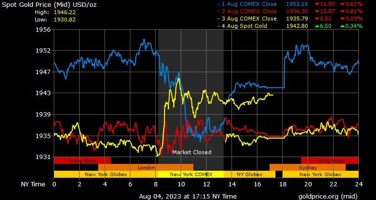 gold silver ratios