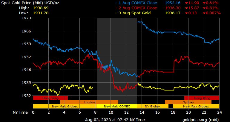 prijs goudkoers