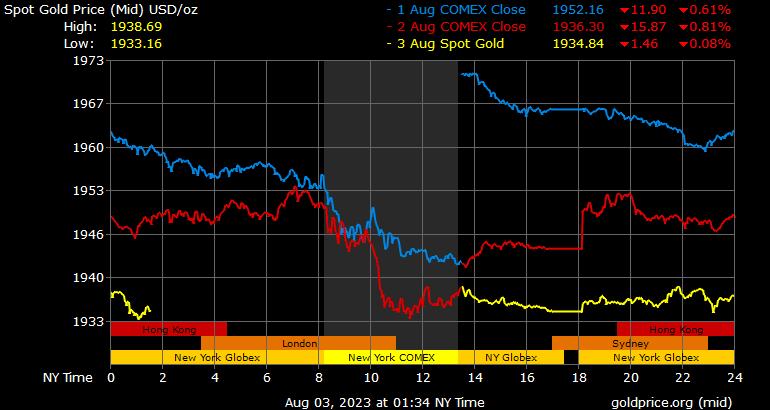 نمودار قیمت طلا