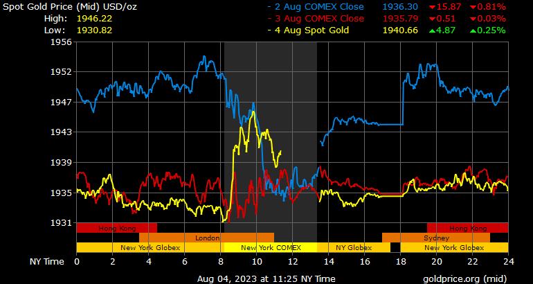 3 Tage vor Ort Gold-Chart