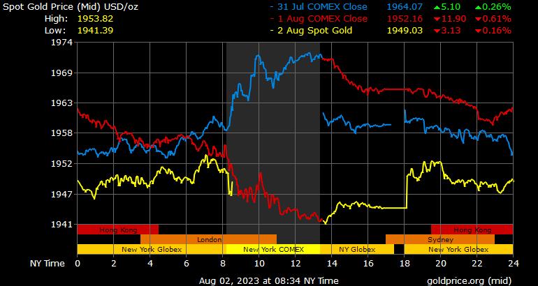 3-daags Spot goud grafiek