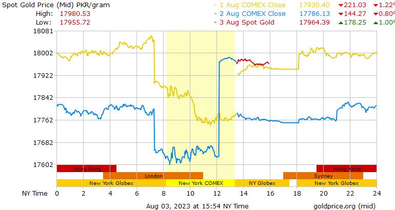 3 Days Gold Price Per Gram In Stani Rus