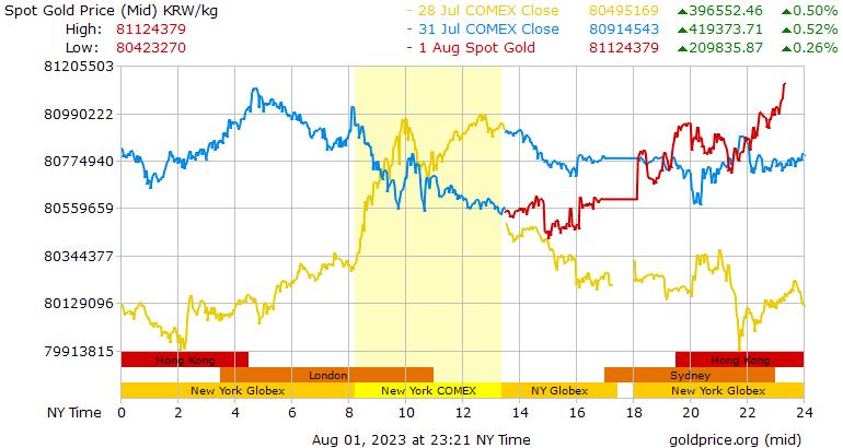 3 kg gold price