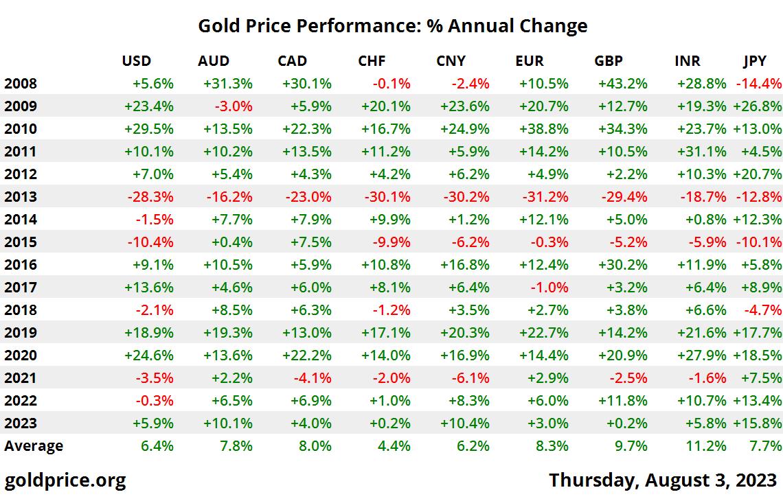 10 年黄金价格性能