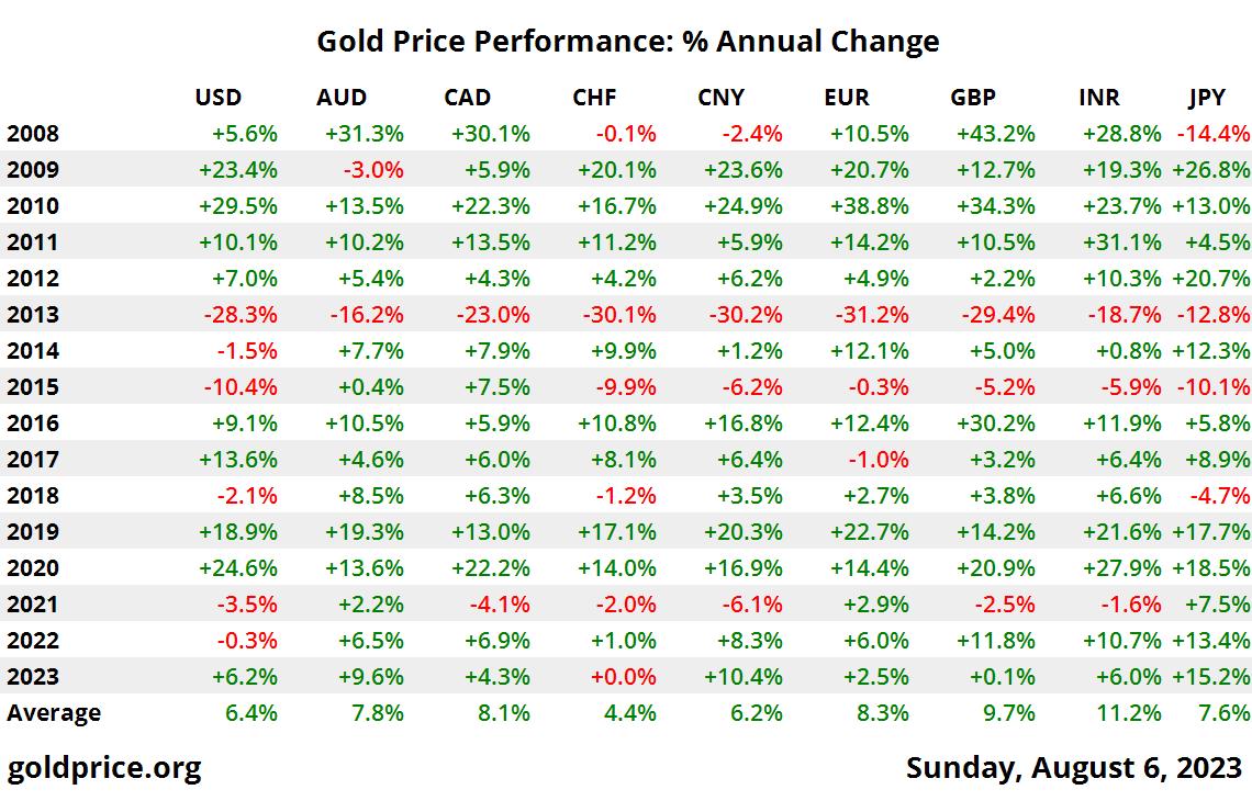 10 年間の金価格のパフォーマンス