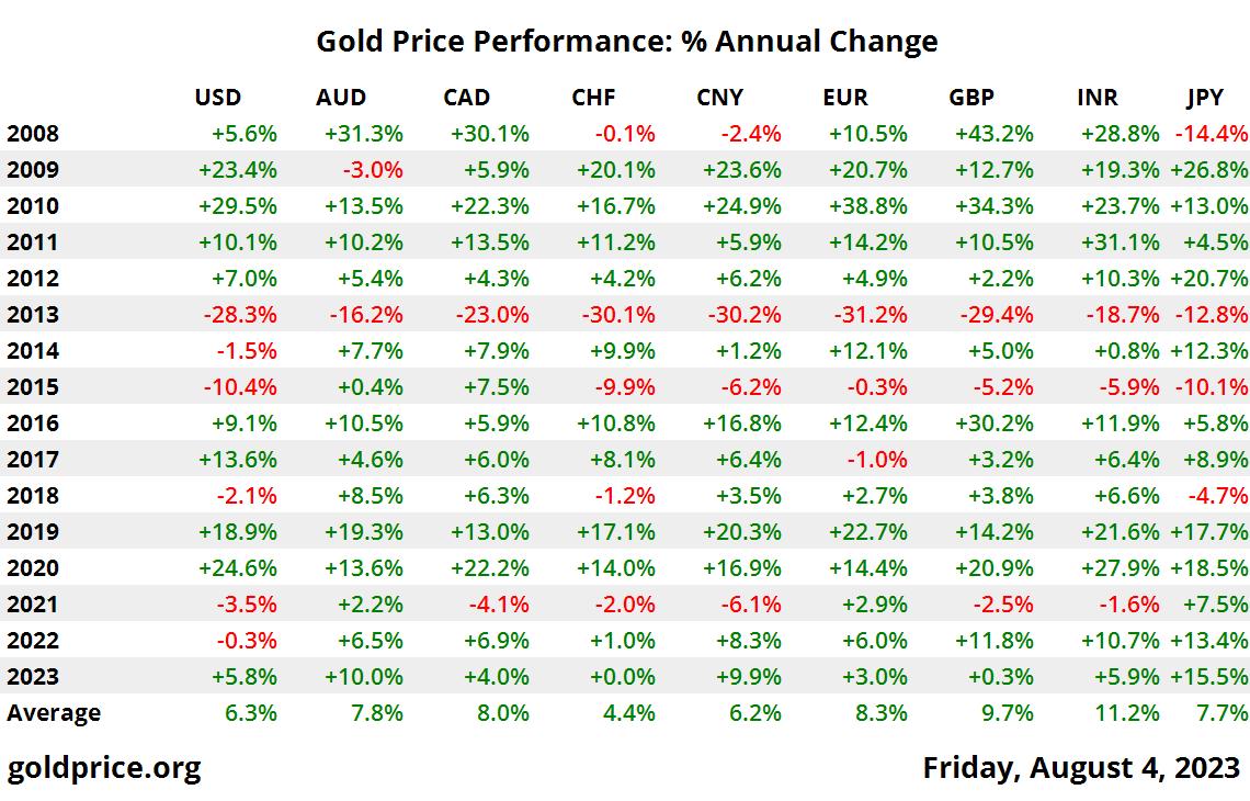 performance du prix de l'or 10 ans