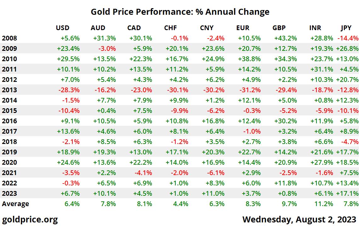desempenho do preço do ouro de 10 anos