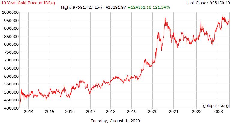 10 tahun harga emas sejarah dalam Rupiah per Gram