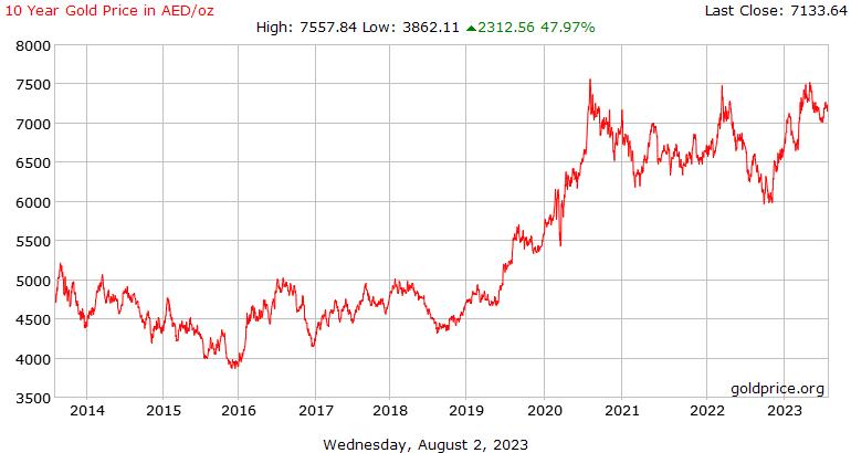 10 năm giá vàng lịch sử trong Arab Emirates Marốc mỗi Ounce