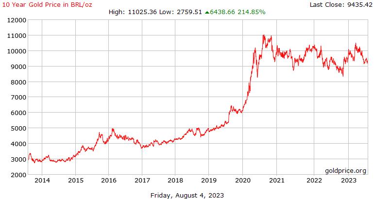 巴西雷亚尔每盎司 10 年黄金价格历史